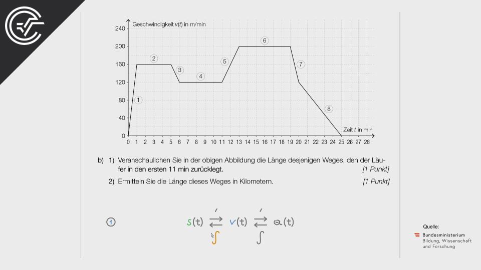 Auf dem Laufband Bifie Aufgabenpool angewandte Mathematik BHS Teil-B Cluster Zentralmatura Mathematik