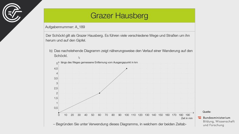 A_189 Grazer Hausberg Zentralmatura Mathematik BMB Aufgabenpool BHS Teil A Bifie  Bundesministerium für Bildung