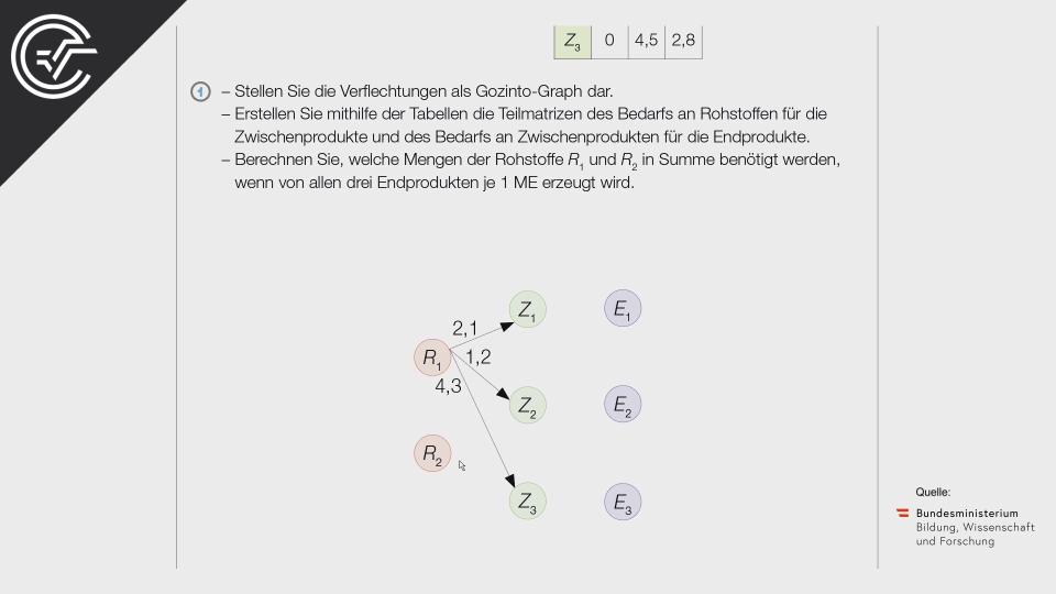B_163 Zweistufige Produktion a Matrizen Bifie Aufgabenpool angewandte Mathematik BHS Teil-B Cluster Zentralmatura Mathematik