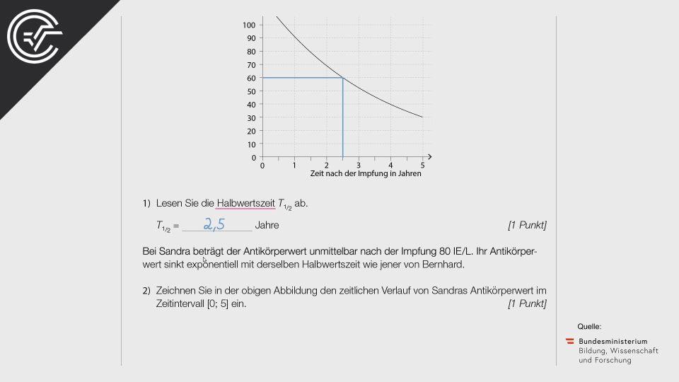 Impfen und Auffrischen Zentralmatura Mathematik BMB Aufgabenpool BHS BRP Teil A Bifie