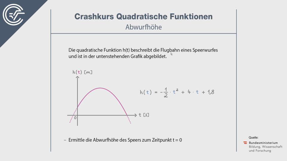 Quadratische Funktionen Crashkurs