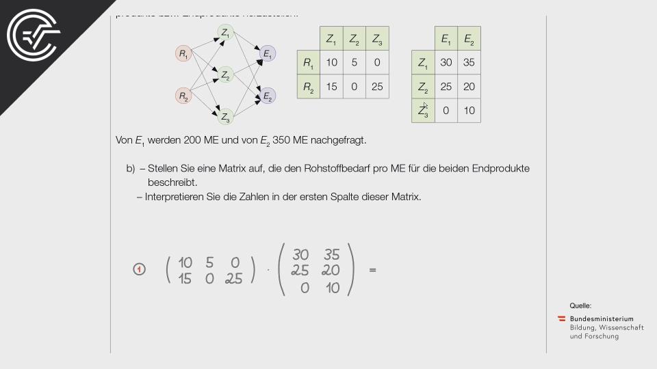 B_162 Rohstoffbedarf b Bifie Aufgabenpool angewandte Mathematik BHS Teil-B Cluster Zentralmatura Mathematik