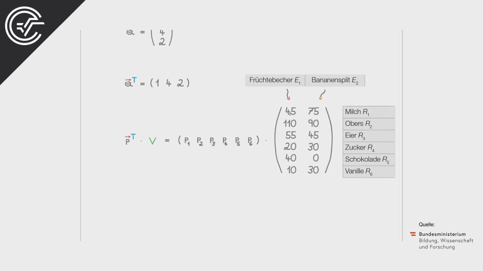 Speiseeis b Bifie Aufgabenpool angewandte Mathematik BHS Teil-B Cluster Zentralmatura Mathematik