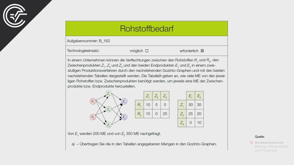 B_162 Rohstoffbedarf a Bifie Aufgabenpool angewandte Mathematik BHS Teil-B Cluster Zentralmatura Mathematik