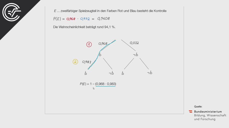 A_260 Buntes Spielzeug Zentralmatura Mathematik BMB Aufgabenpool BHS Teil A Bifie  Bundesministerium für Bildung