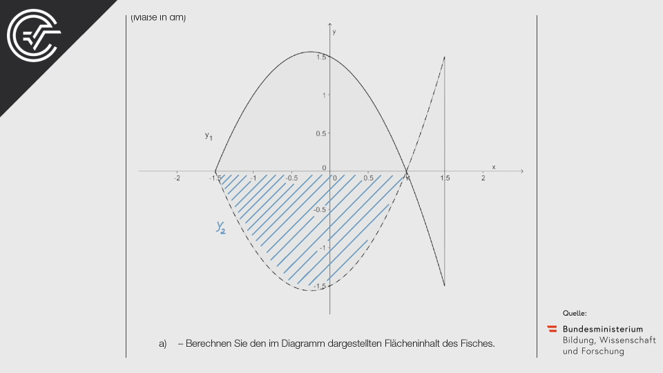 A_037 Pinboard Zentralmatura Mathematik BMB Aufgabenpool BHS Teil A Bifie  Bundesministerium für Bildung