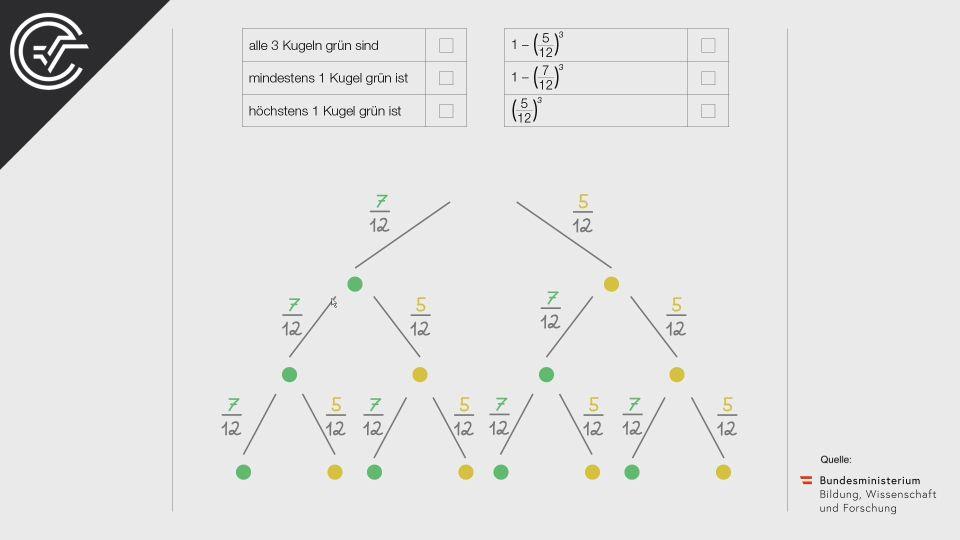 Glücksspiel Zentralmatura Mathematik BMB Aufgabenpool BHS BRP Teil A Bifie