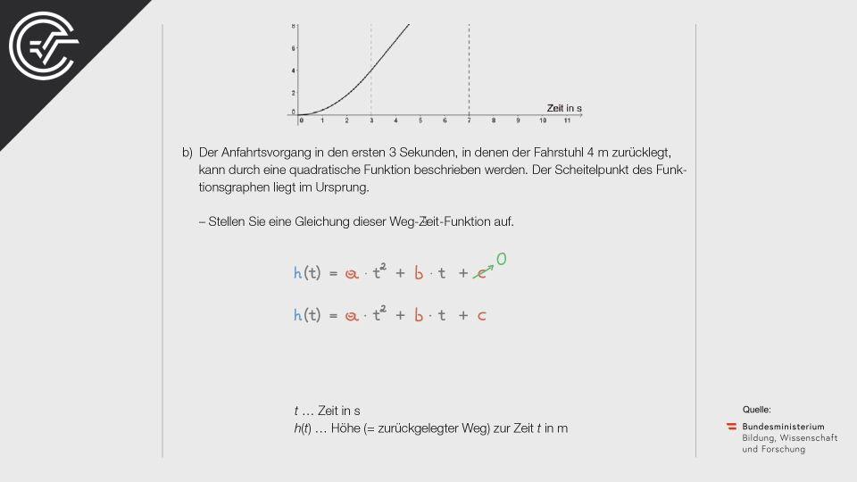 A_221 Fahrstuhl im Hochhaus Zentralmatura Mathematik BMB Aufgabenpool BHS Teil A Bifie  Bundesministerium für Bildung