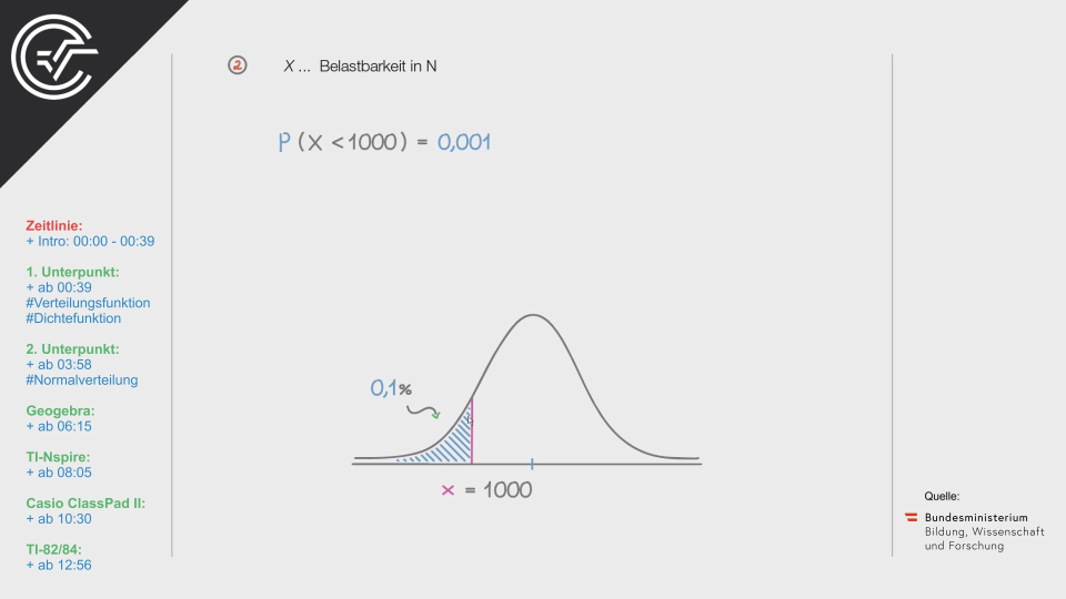 Hängematten c Bifie Aufgabenpool angewandte Mathematik BHS Teil-B Cluster Zentralmatura Mathematik