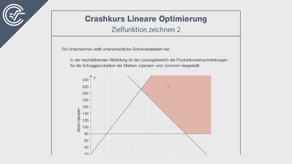 Lineare Optimierung Crashkurs