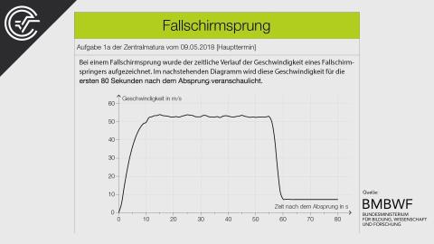 Fallschirmsprung 1a [Differentialrechnung]