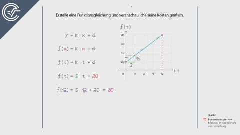 Gleichung aufstellen