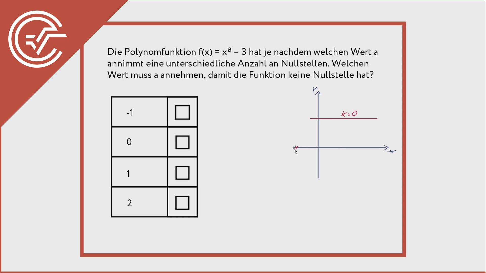 Polynomfunktionen verstehen 1