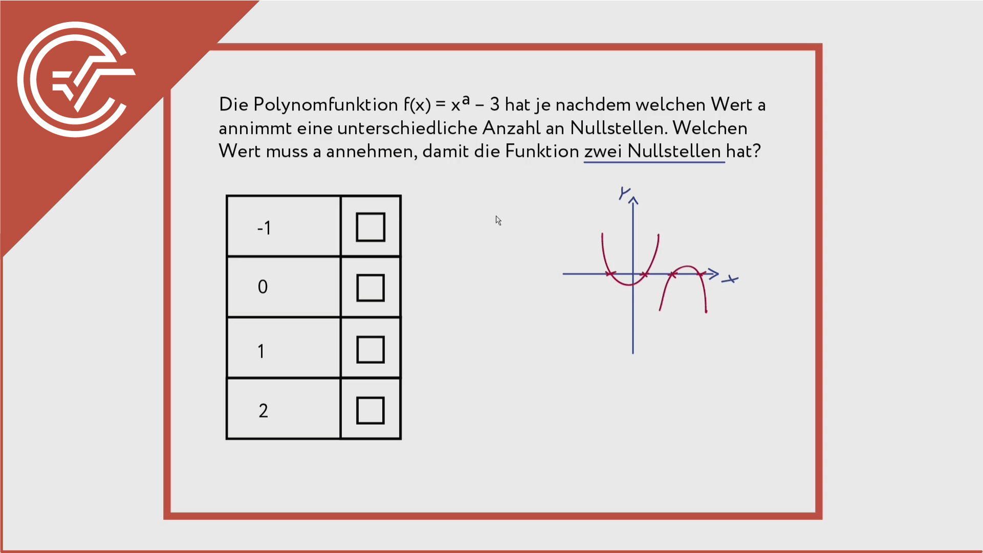 Polynomfunktionen verstehen 2