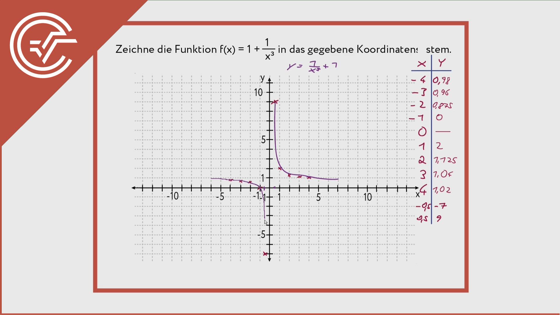 Polynomfunktionen zeichnen 3