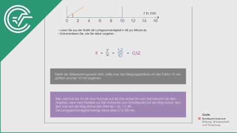 A_017 Planetenbahnen b [Grafik verstehen]
