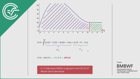 A_049 Volumenstrom b [Integralrechnung]