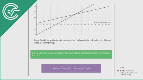 A_107 Impfstoff c [lineare Funktionen - Graph verstehen]