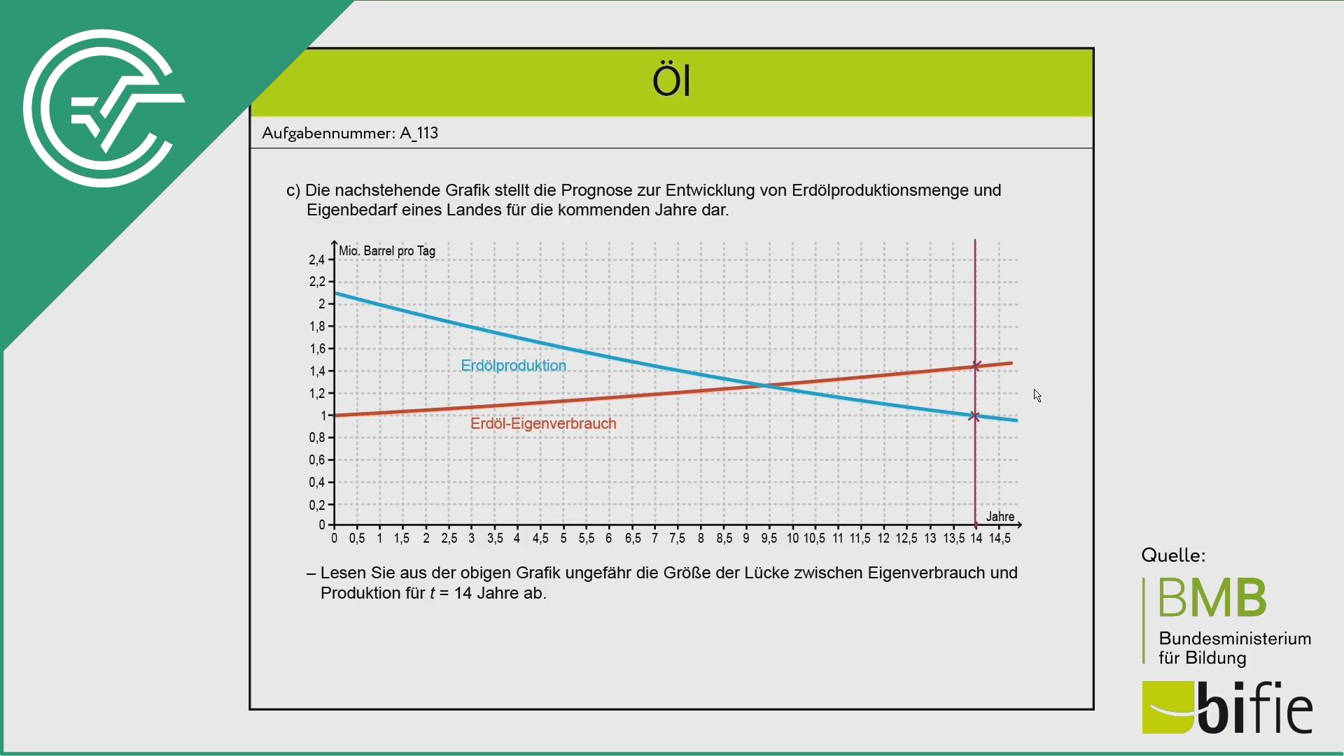 A_113 Öl c [absolute Änderung]