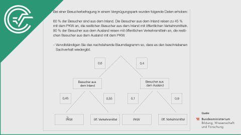 A_249 Vergnügungspark (2) a [Baumdiagramm]