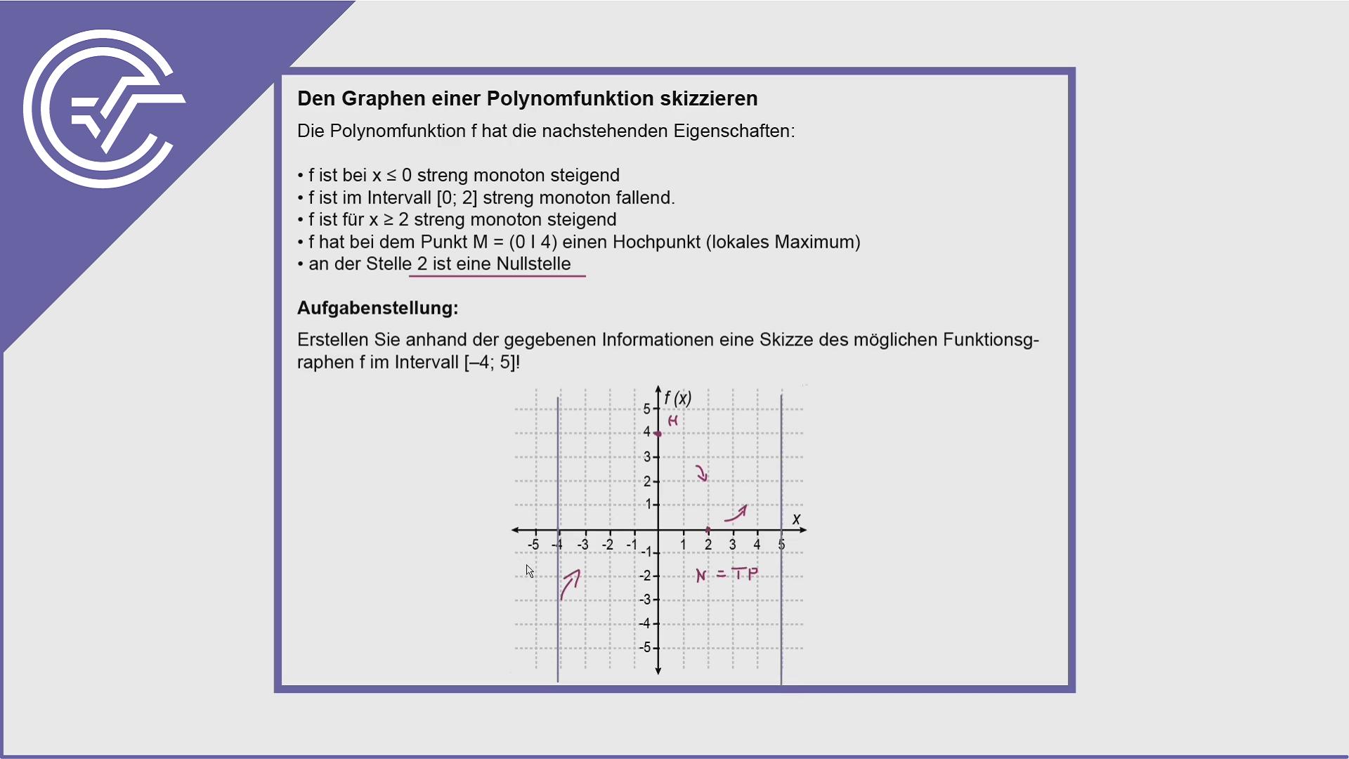 AHS Zentralmatura Aufgabe 9 - Polynomfunktionen