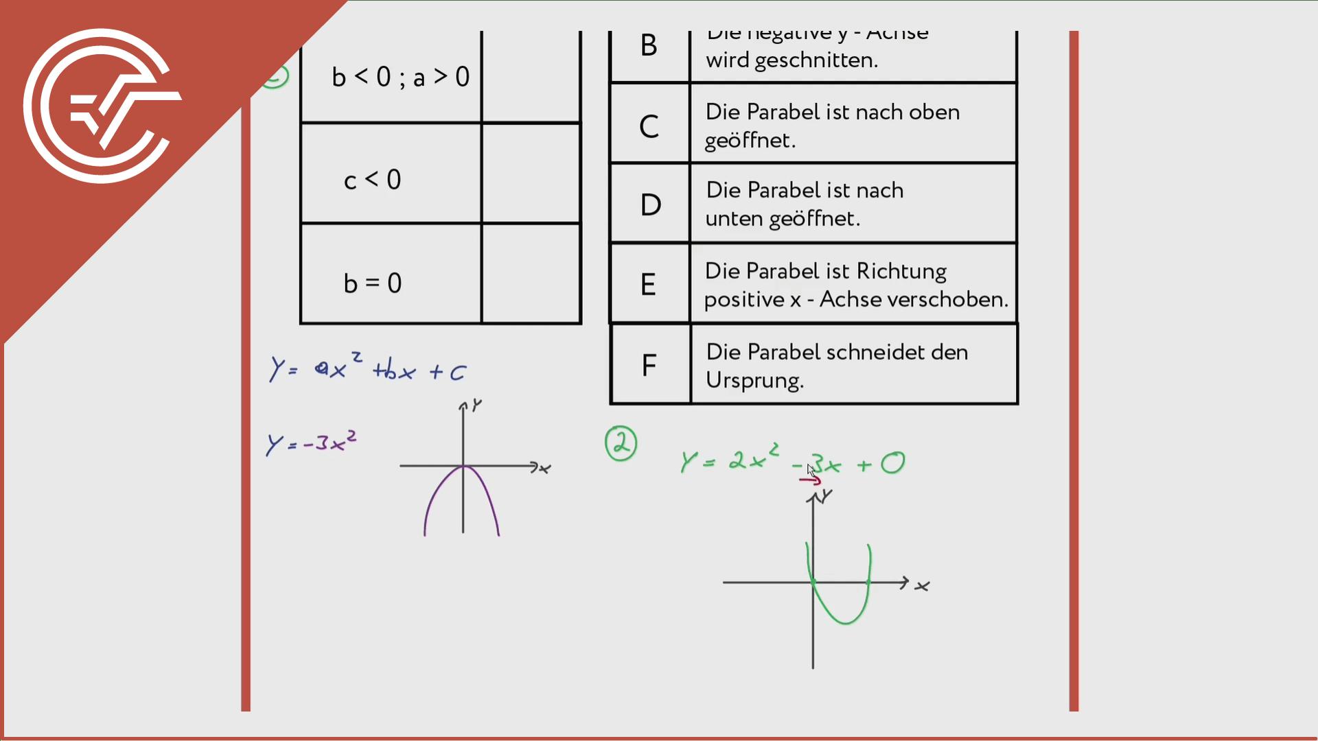 Polynomgraphen verstehen 1