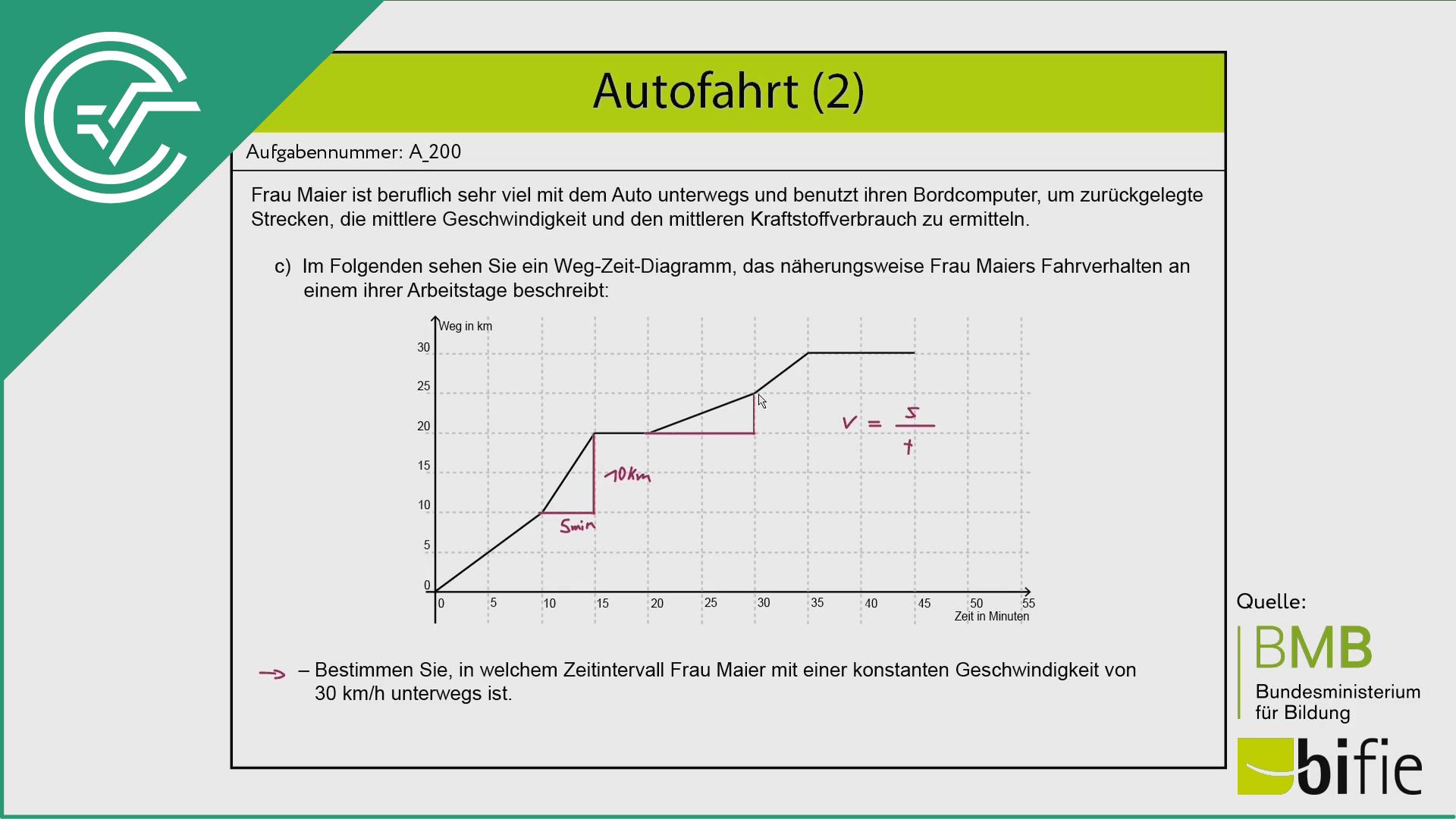 A_200 Autofahrt (2) a [Weg-Zeit-Diagramm]