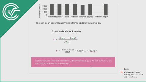 A_252 Rohmilchproduktion b [relative Änderungsrate - Säulendiagramm]