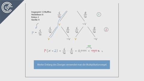 Baumdiagramme 1