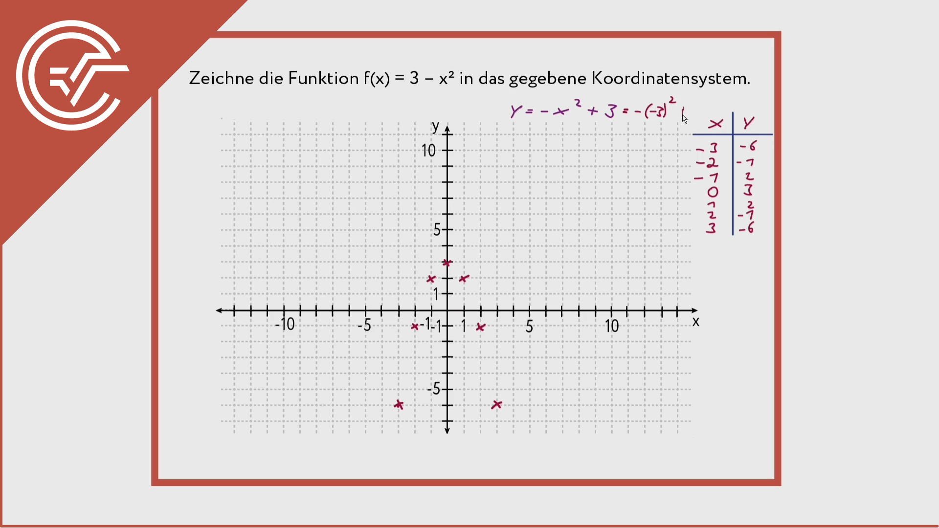 Polynomfunktionen zeichnen 1