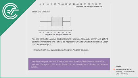A_249 Vergnügungspark (2) b [Boxplot - Statistik]