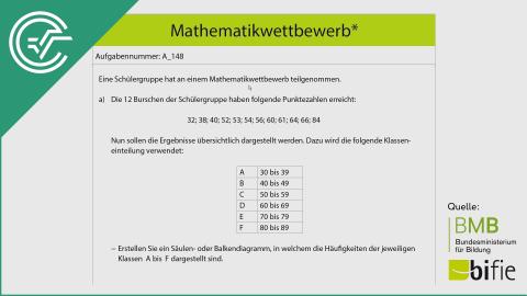 A_148 Mathematikwettbewerb a [Säulendiagramm]