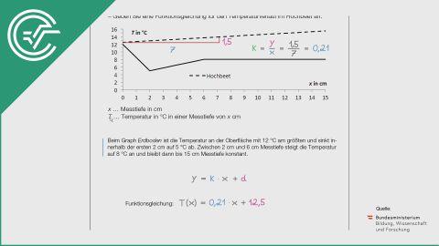 A_035 Hochbeet c [Graph verstehen]