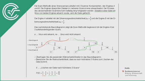A_130 Netzwerkadministration a [Baumdiagramme]