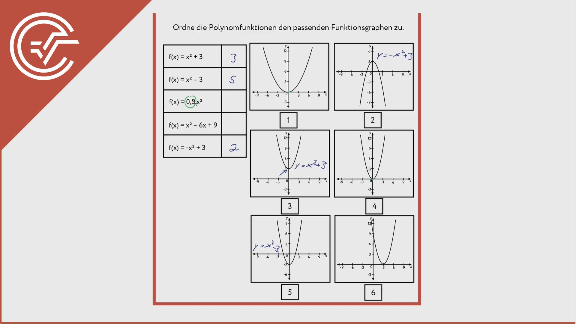 Polynomfunktionen zuordnen 3