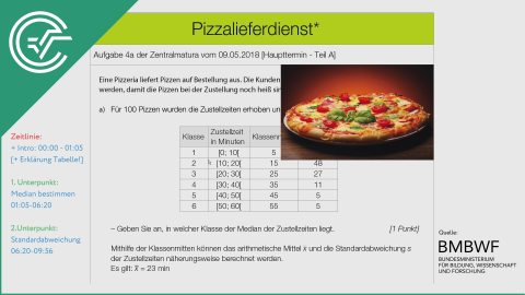 A_264 Pizzalieferdienst a [Median+Standardabweichung]